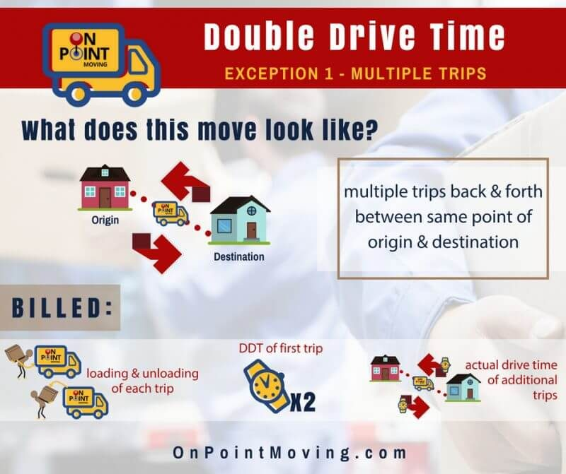 What is Double Drive Time - DDT - San Diego Movers - Multiple Trip Moving