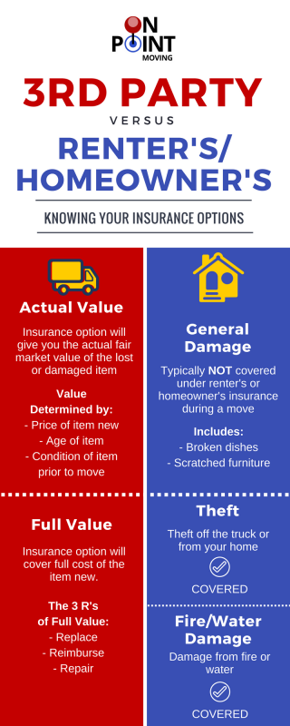 Homeowners Insurance & Renters Insurances vs 3rd party